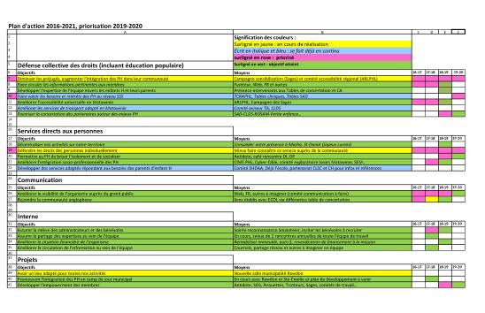 Tableau des actions priorisées pour 2019-2020
